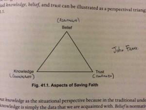 Triada de los aspectos de la Fe Salvadora de acuerdo a la Teología Sistemática deJohn Frame